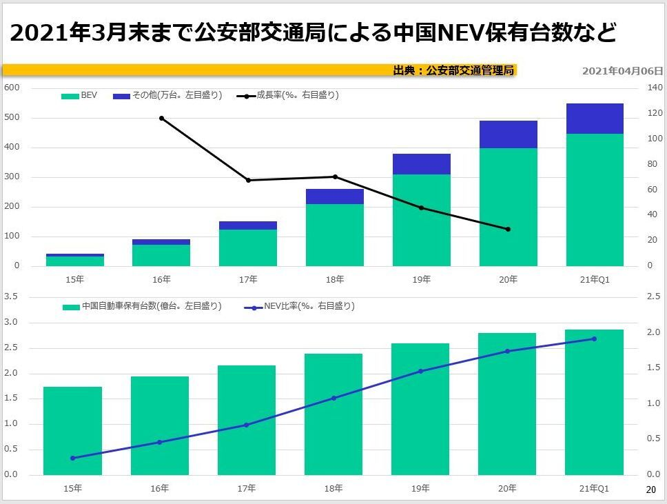 2021年3月末まで公安部交通局による中国NEV保有台数など