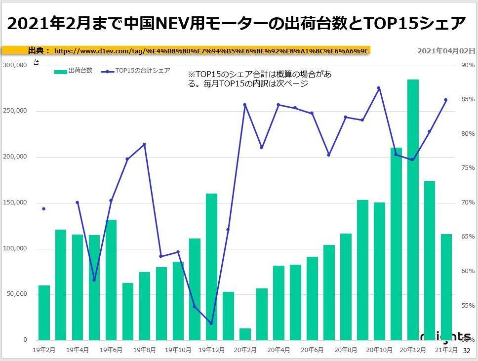 2021年2月まで中国NEV用モーターの出荷台数とTOP10シェア