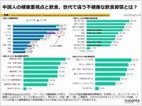 中国人の健康重視点と飲食、世代で違う不健康な飲食習慣とは?のキャプチャー