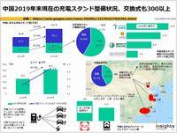 中国2019年末現在の充電スタンド整備状況、交換式も300以上のキャプチャー