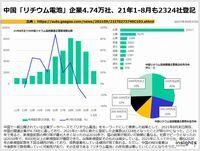 中国「リチウム電池」企業4.74万社、21年1-8月も2324社登記のキャプチャー