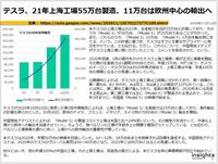 テスラ、21年上海工場55万台製造、11万台は欧州中心の輸出へのキャプチャー