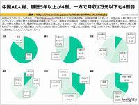 中国AI人材、職歴5年以上が4割、一方で月収1万元以下も4割弱のキャプチャー