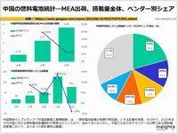 中国の燃料電池統計―MEA出荷、搭載量全体、ベンダー別シェアのキャプチャー