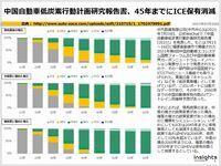 中国自動車低炭素行動計画研究報告書、45年までにICE保有消滅のキャプチャー