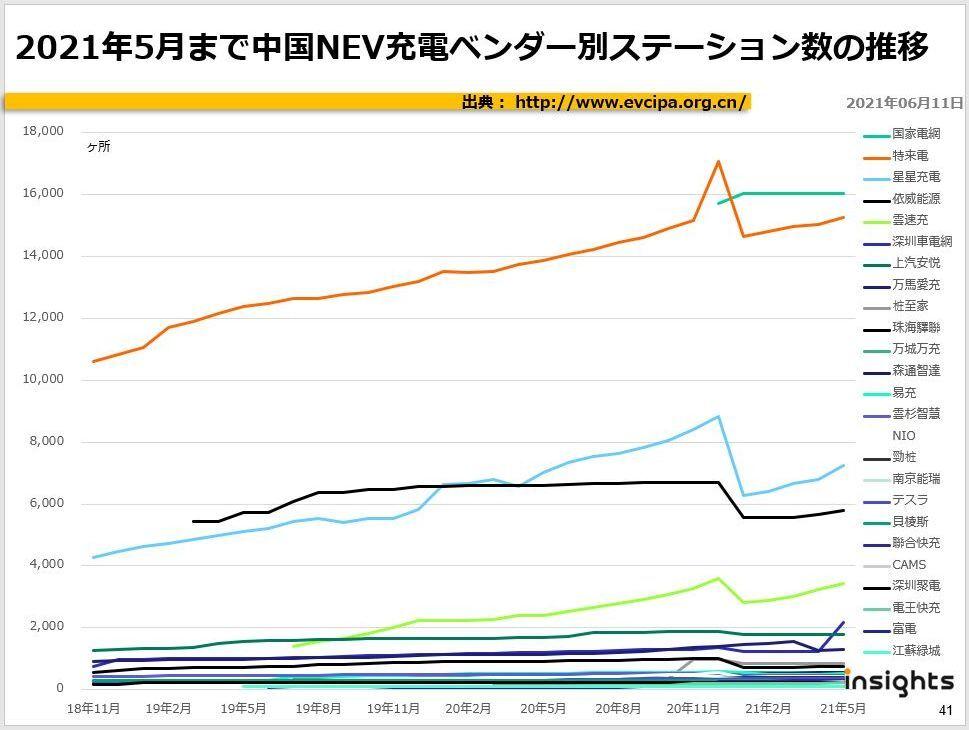 2021年5月まで中国NEV充電ベンダー別ステーション数の推移