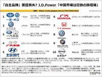 「自主品牌」面目喪失? J.D.Power「中国市場は日独の独壇場」のキャプチャー