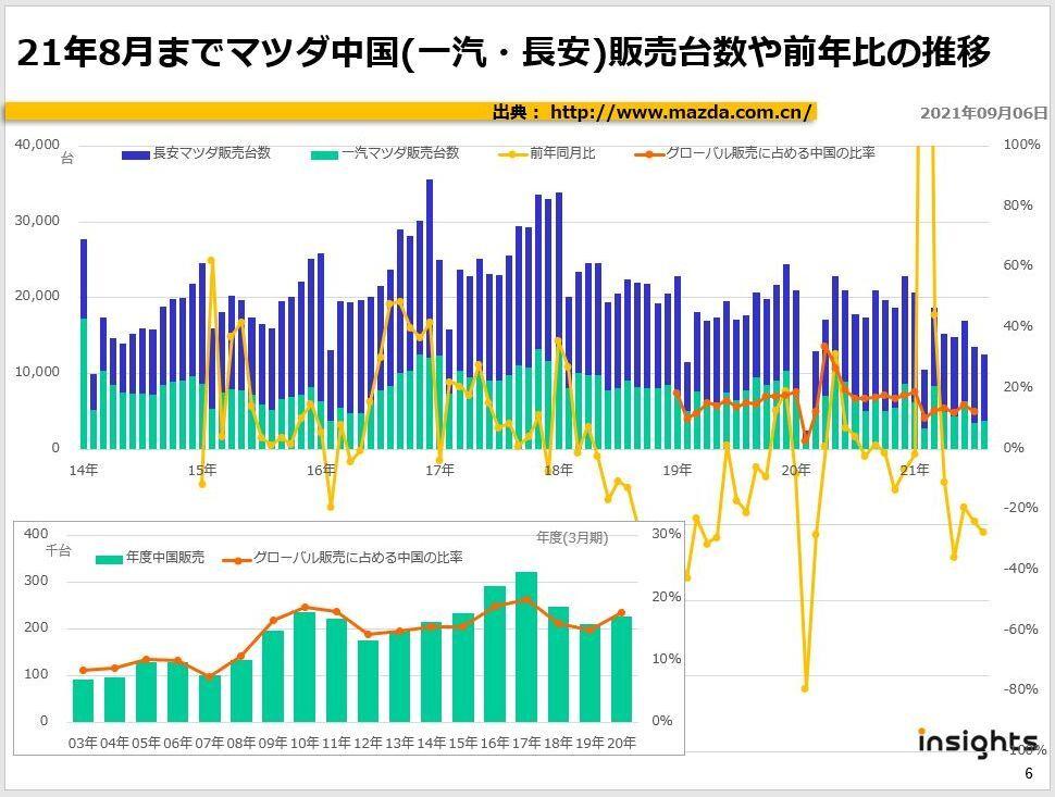 21年8月までマツダ中国(一汽・長安)販売台数や前年比の推移