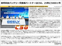 吉利科技バッテリー交換場パートナーはCSG、25年に5000ヶ所のキャプチャー