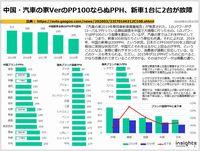 中国・汽車の家VerのPP100ならぬPPH、新車1台に2台が故障のキャプチャー