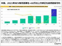 中国、2021年NEV販売目標を+60万台上方修正も依然超保守的のキャプチャー