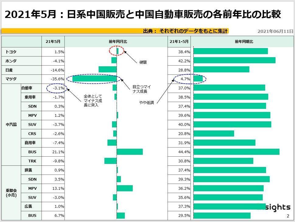 2021年5月:日系中国販売と中国自動車販売の各前年比の比較