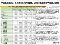 中国新車販売、各社の2020年目標、2019年達成率や実績と比較のキャプチャー
