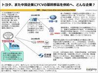 トヨタ、また中国企業にFCVの基幹部品を供給へ、どんな企業?のキャプチャー