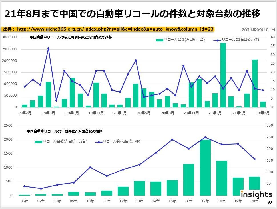 21年8月まで中国での自動車リコールの件数と対象台数の推移
