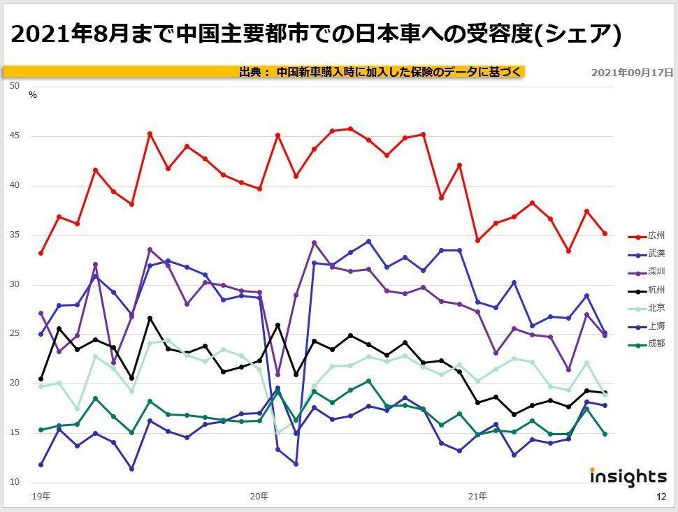 2021年8月まで中国主要都市での日本車への受容度(シェア)
