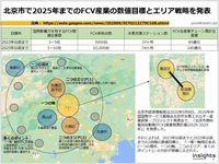 北京市で2025年までのFCV産業の数値目標とエリア戦略を発表のキャプチャー