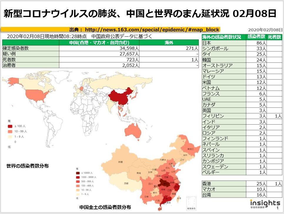 20200208新型コロナウイルスの肺炎、中国におけるまん延状況