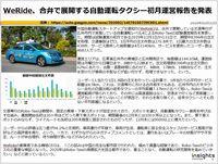 WeRide、合弁で展開する自動運転タクシー初月運営報告を発表のキャプチャー
