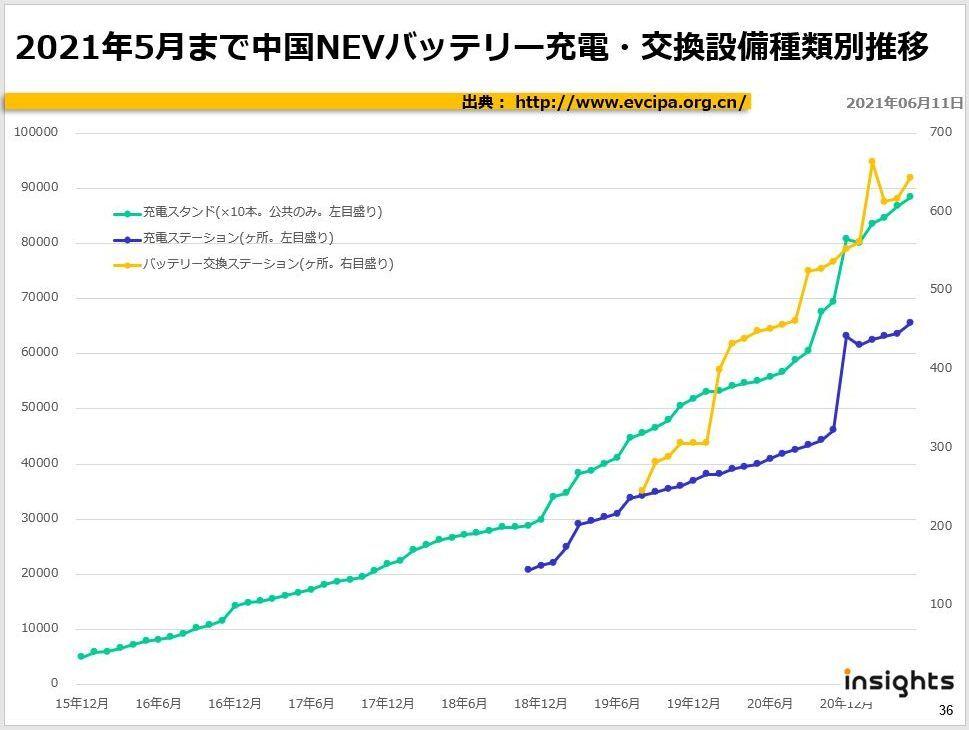 2021年5月まで中国NEVバッテリー充電・交換設備種類別推移