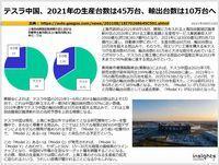 テスラ中国、2021年の生産台数は45万台、輸出台数は10万台へのキャプチャー