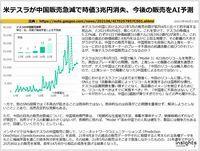 米テスラが中国販売急減で時価3兆円消失、今後の販売をAI予測のキャプチャー