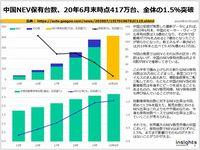 中国NEV保有台数、20年6月末時点417万台、全体の1.5%突破のキャプチャー