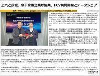 上汽と長城、傘下水素企業が協業、FCV共同開発とデータシェアのキャプチャー