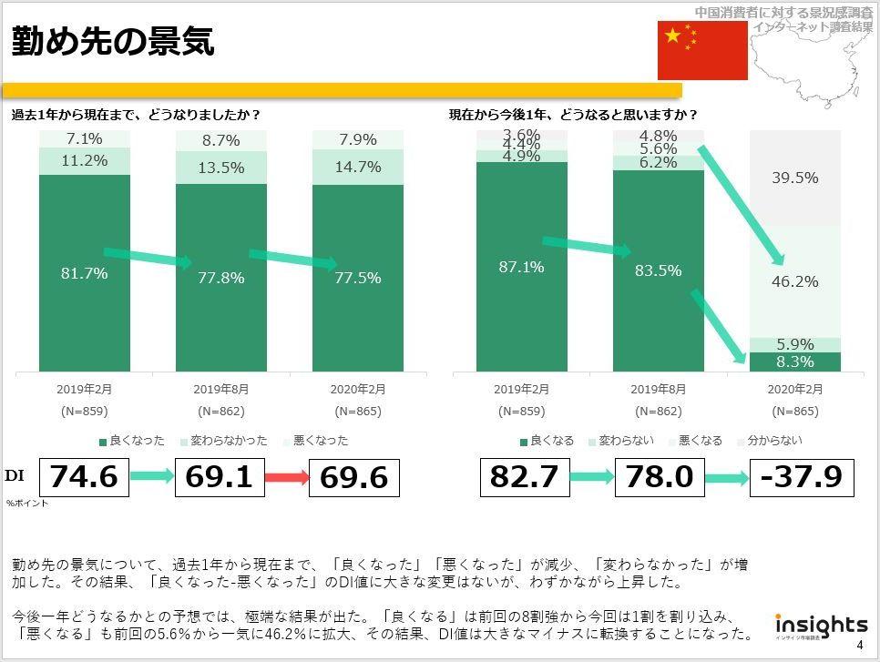 中国における景況感調査(インターネット調査、2020年2月)01