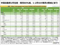 中国自動車2月生産・販売80%減、1-2月SUV販売4割減どまりのキャプチャー