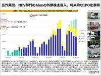 広汽集団、NEV部門のAionの外部株主導入、将来的なIPOを表明のキャプチャー
