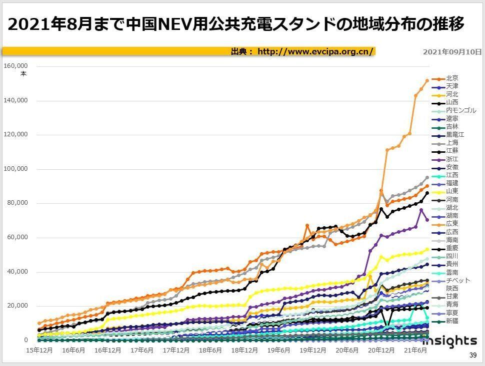 2021年8月まで中国NEV用公共充電スタンドの地域分布の推移