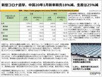新型コロナ直撃、中国20年1月新車販売18%減、生産は25%減のキャプチャー