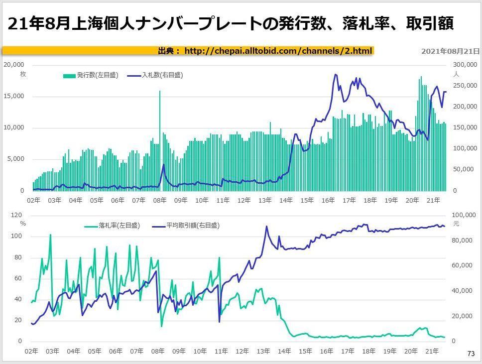 21年8月上海個人ナンバープレートの発行数、落札率、取引額