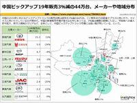 中国ピックアップ19年販売3%減の44万台、メーカーや地域分布のキャプチャー