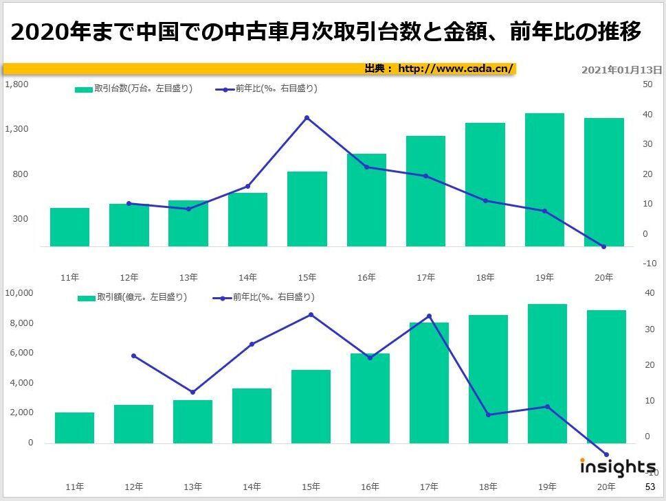 2020年まで中国での中古車月次取引台数と金額、前年比の推移