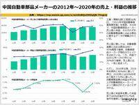 中国自動車部品メーカーの2012年~2020年の売上・利益の推移のキャプチャー