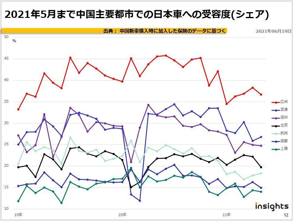 2021年5月まで中国主要都市での日本車への受容度(シェア)