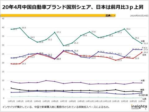 20年4月中国自動車ブランド国別シェア、日本は前月比3p上昇のキャプチャー