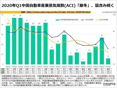 2020年Q1中国自動車産業景気指数(ACI)「厳冬」、弱含み続くのキャプチャー