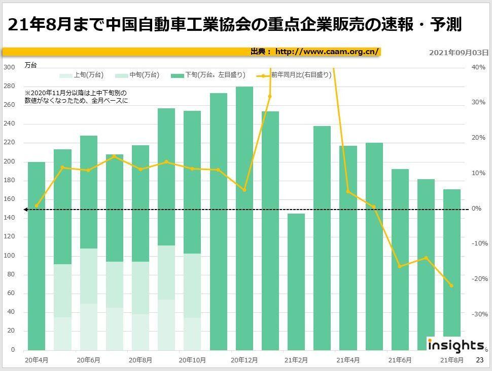 2021年8月まで中国自動車工業協会の重点企業販売の速報・予測