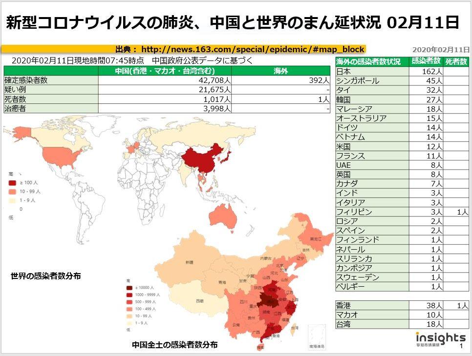 20200211新型コロナウイルスの肺炎、中国におけるまん延状況