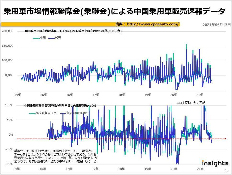 乗用車市場情報聯席会(乗聯会)による中国乗用車販売速報データ
