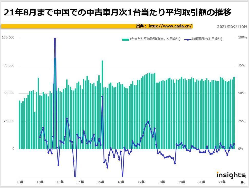 21年8月まで中国での中古車月次1台当たり平均取引額の推移
