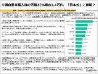 中国自動車購入後の苦情25%増の3.4万件、「日本式」に光明?のキャプチャー
