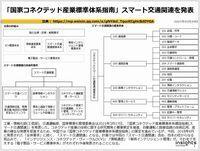 「国家コネクテッド産業標準体系指南」スマート交通関連を発表のキャプチャー