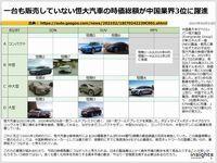 一台も販売していない恒大汽車の時価総額が中国業界3位に躍進のキャプチャー