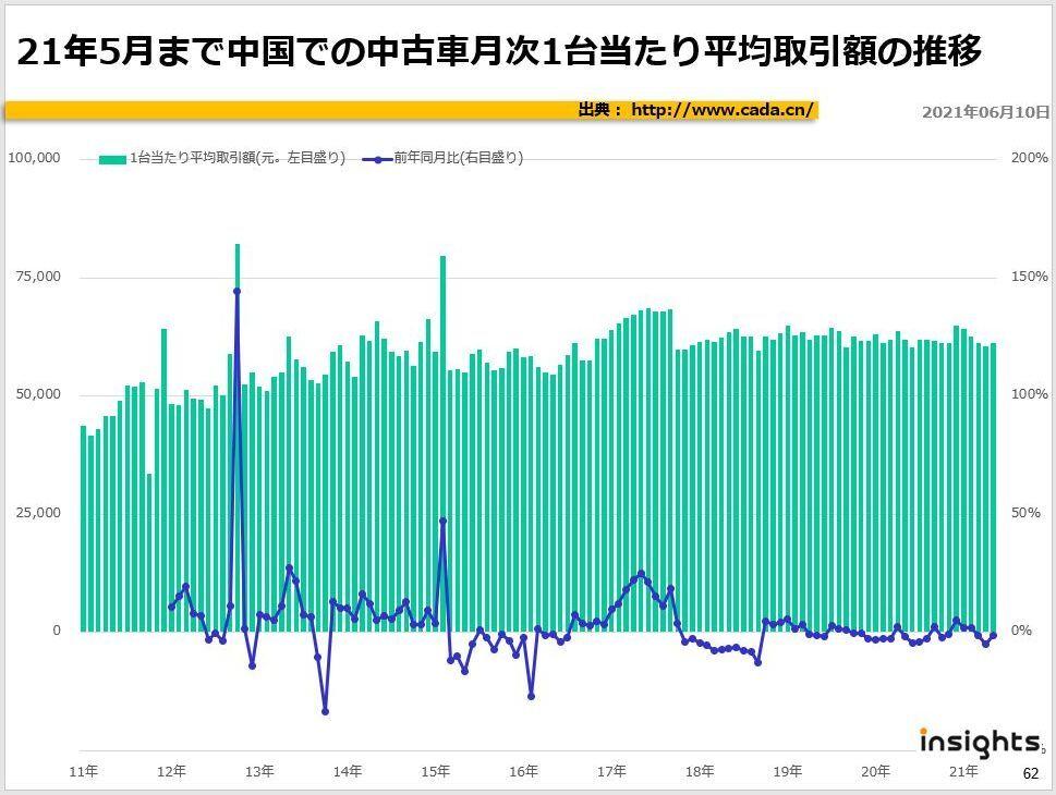 21年5月まで中国での中古車月次1台当たり平均取引額の推移