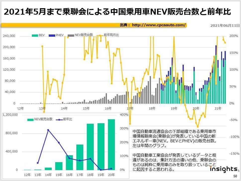 2021年5月まで乗聯会による中国乗用車NEV販売台数と前年比