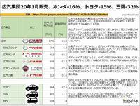 広汽集団20年1月販売、ホンダ-16%、トヨタ-15%、三菱-32%のキャプチャー